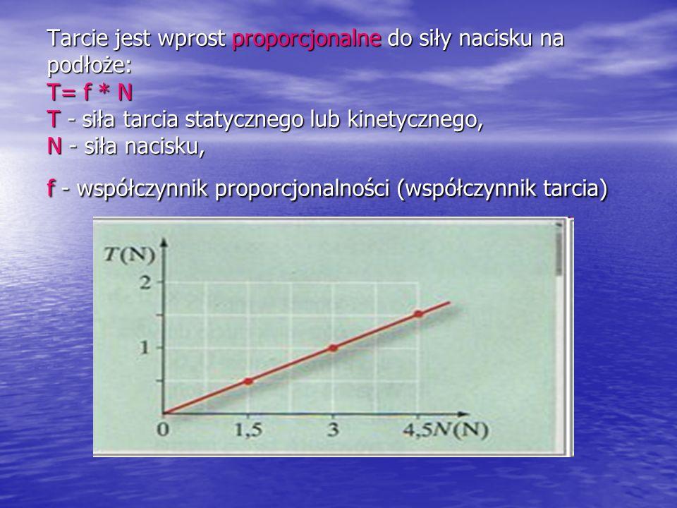 Tarcie jest wprost proporcjonalne do siły nacisku na podłoże: T= f