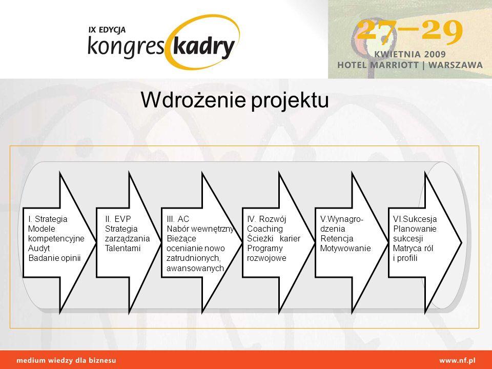 Wdrożenie projektu I. Strategia Modele kompetencyjne Audyt