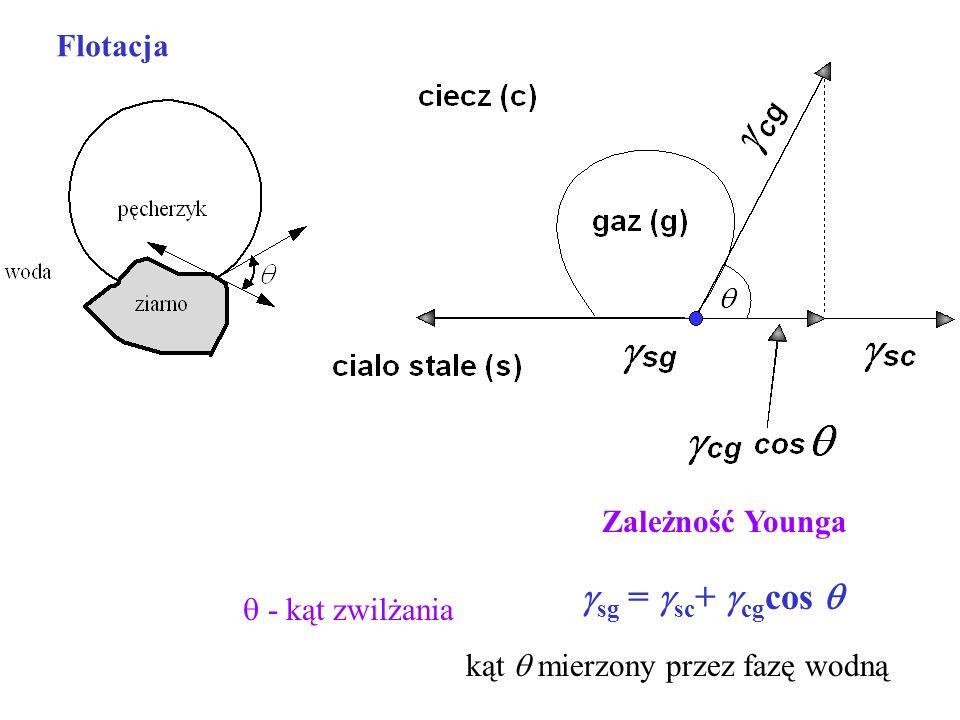sg = sc+ cgcos  Flotacja Zależność Younga  - kąt zwilżania