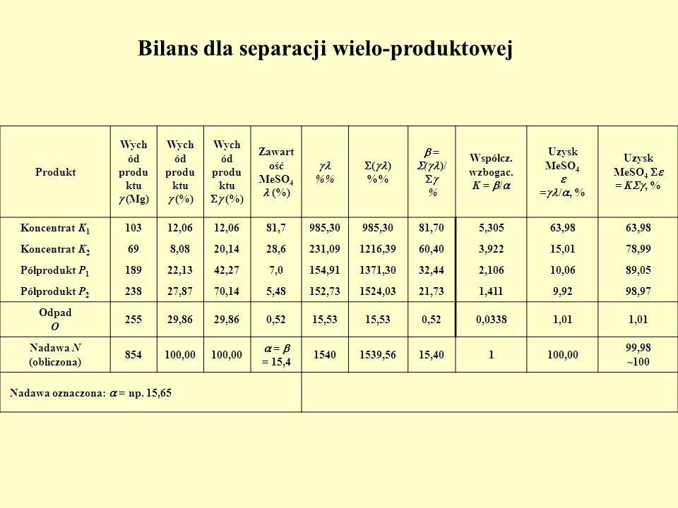 Bilans dla separacji wielo-produktowej