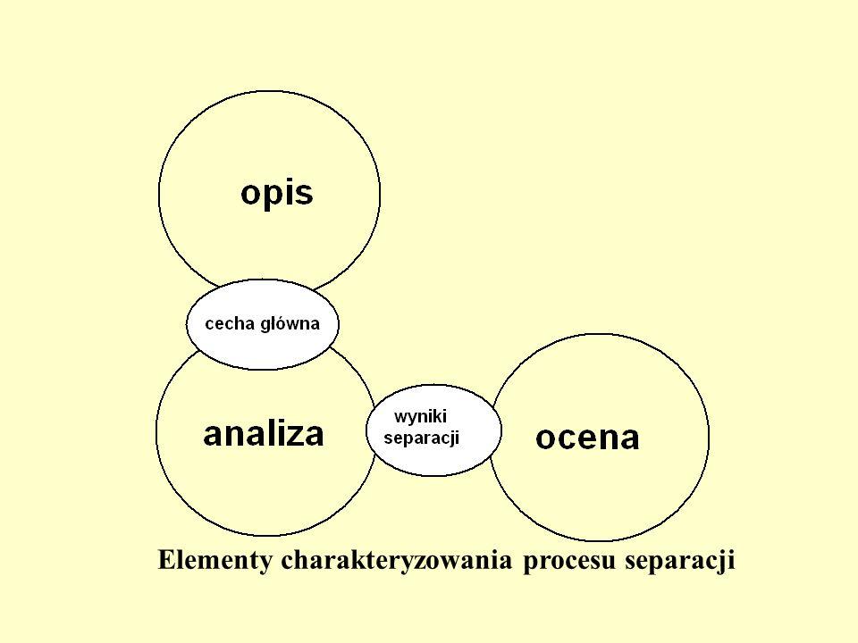 Elementy charakteryzowania procesu separacji