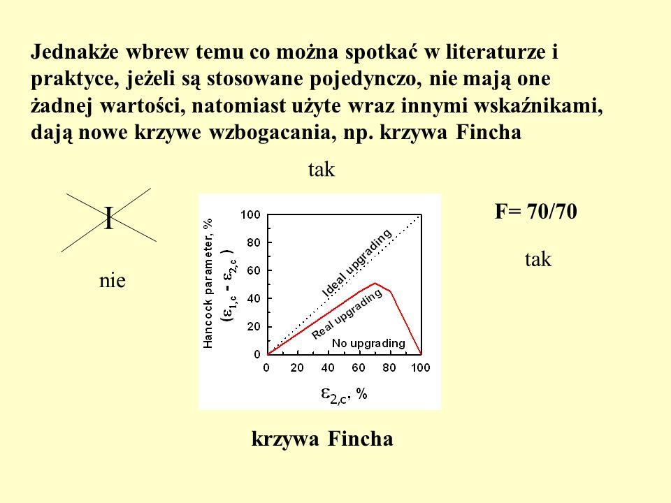 Jednakże wbrew temu co można spotkać w literaturze i praktyce, jeżeli są stosowane pojedynczo, nie mają one żadnej wartości, natomiast użyte wraz innymi wskaźnikami, dają nowe krzywe wzbogacania, np. krzywa Fincha
