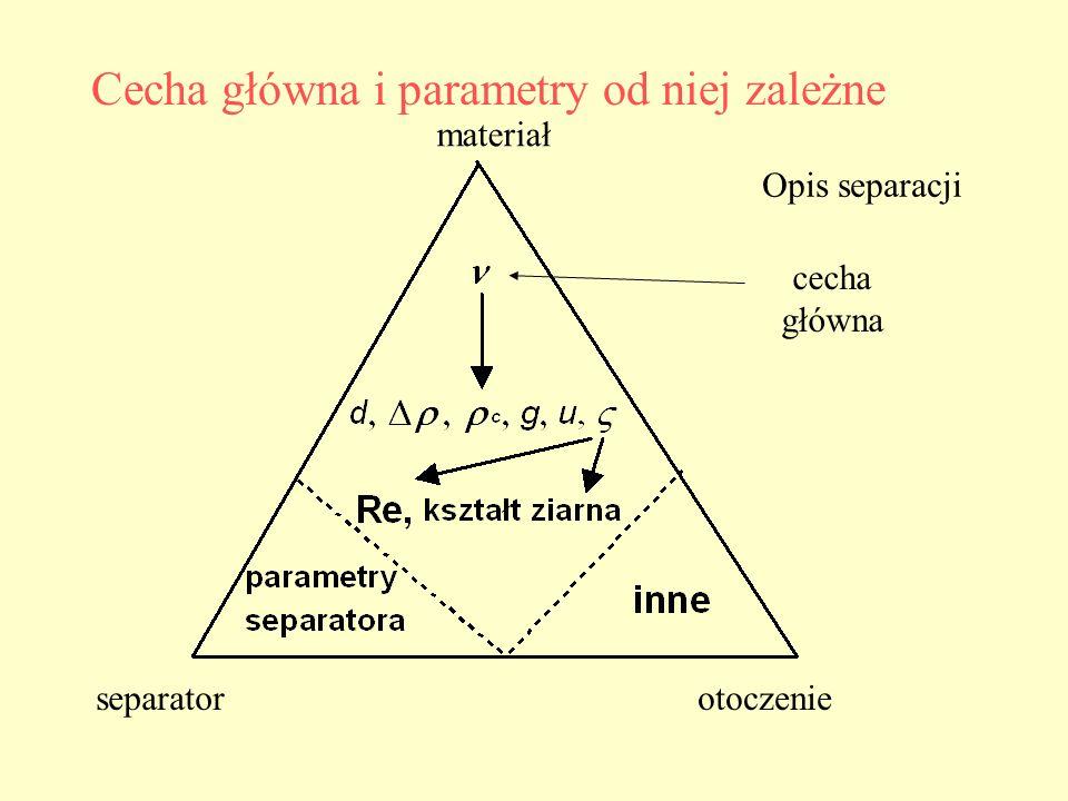 Cecha główna i parametry od niej zależne