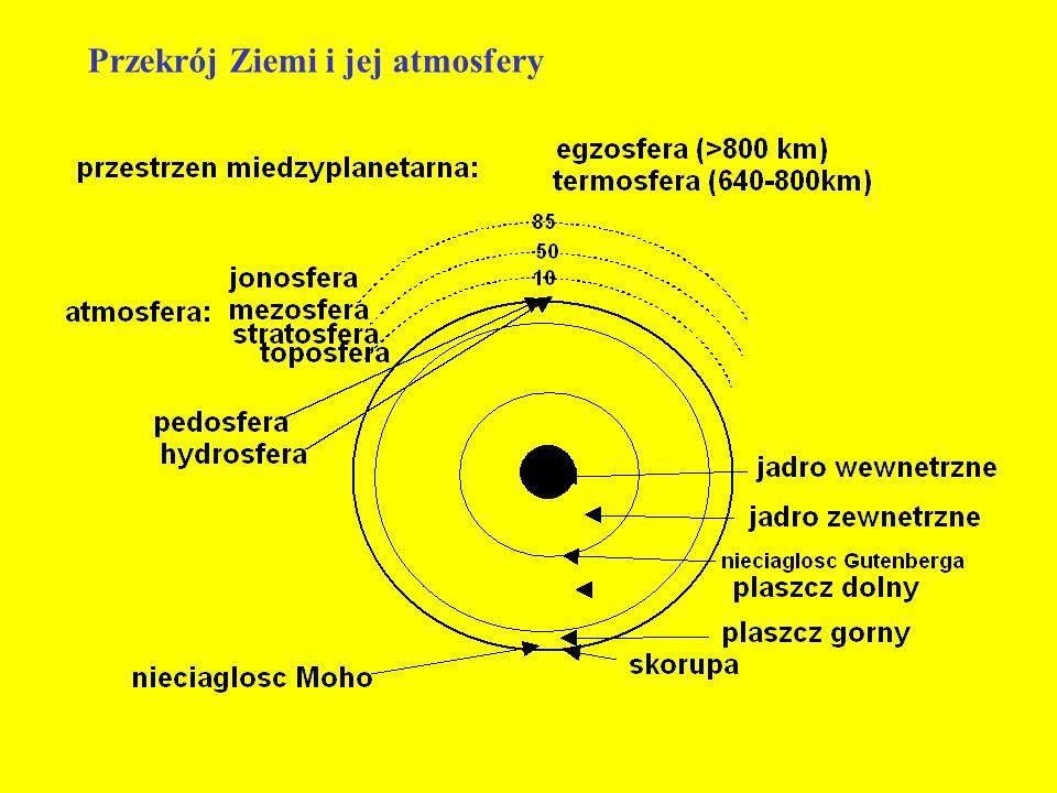 Przekrój Ziemi i jej atmosfery