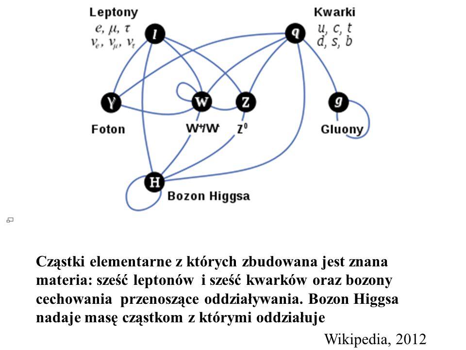 Cząstki elementarne z których zbudowana jest znana materia: sześć leptonów i sześć kwarków oraz bozony cechowania przenoszące oddziaływania. Bozon Higgsa nadaje masę cząstkom z którymi oddziałuje