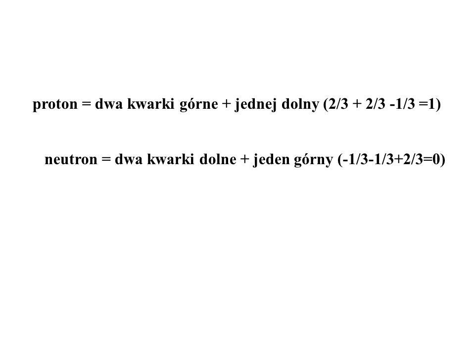 proton = dwa kwarki górne + jednej dolny (2/3 + 2/3 -1/3 =1)