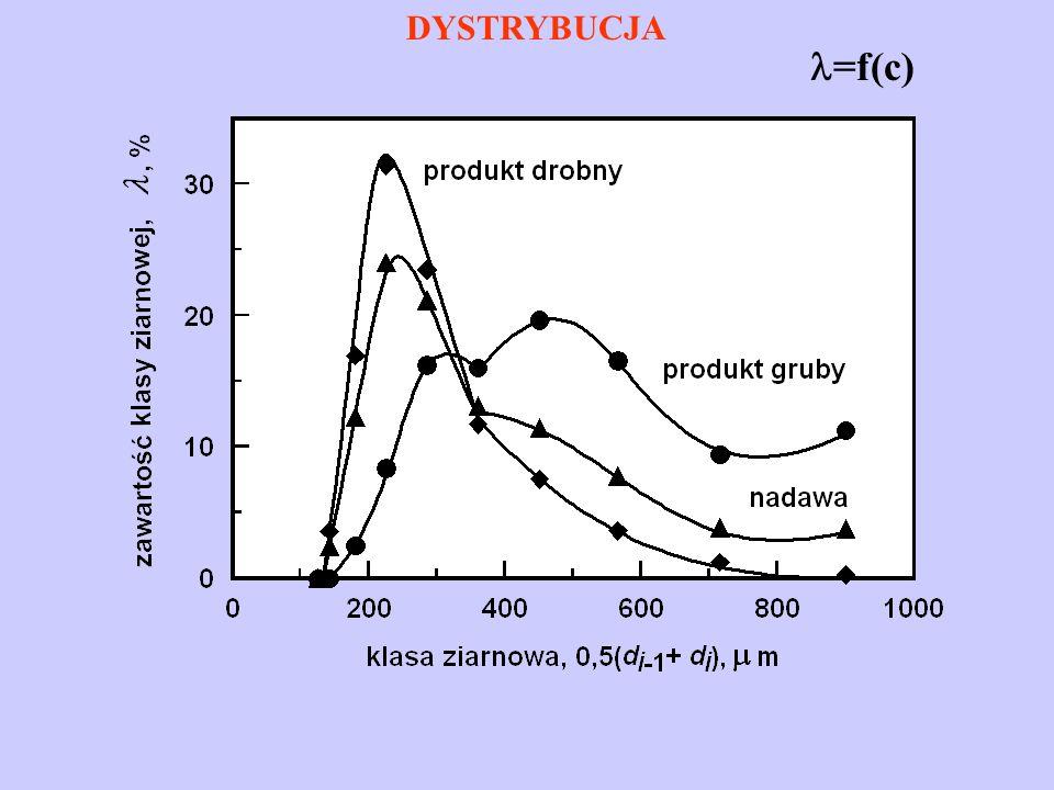 DYSTRYBUCJA =f(c)