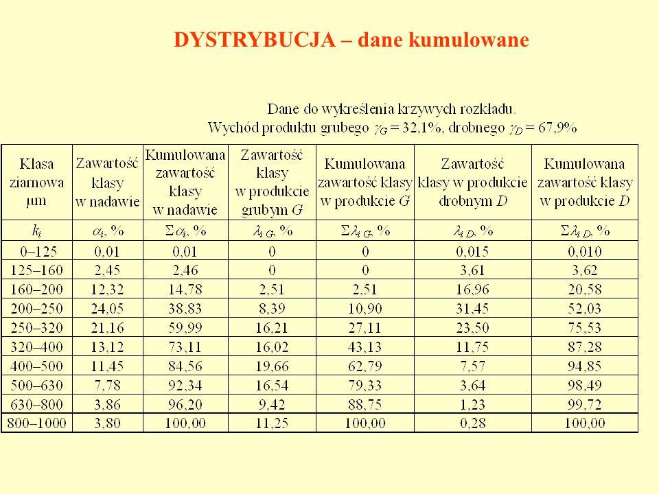 DYSTRYBUCJA – dane kumulowane