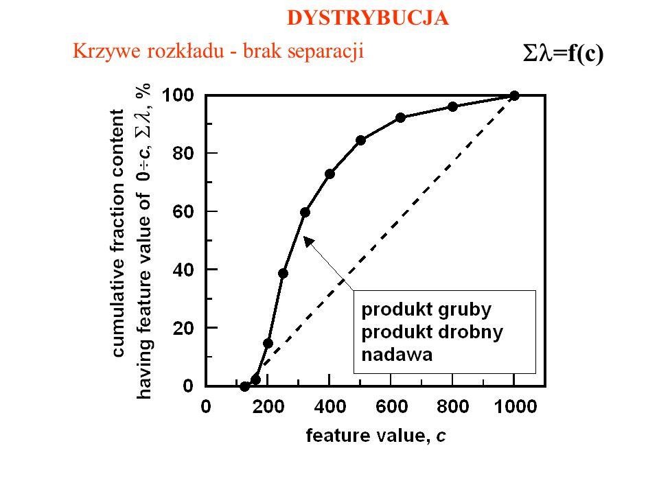 DYSTRYBUCJA Krzywe rozkładu - brak separacji =f(c)