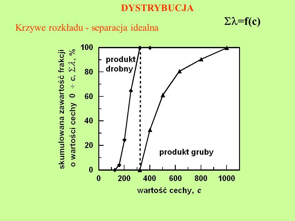 DYSTRYBUCJA =f(c) Krzywe rozkładu - separacja idealna