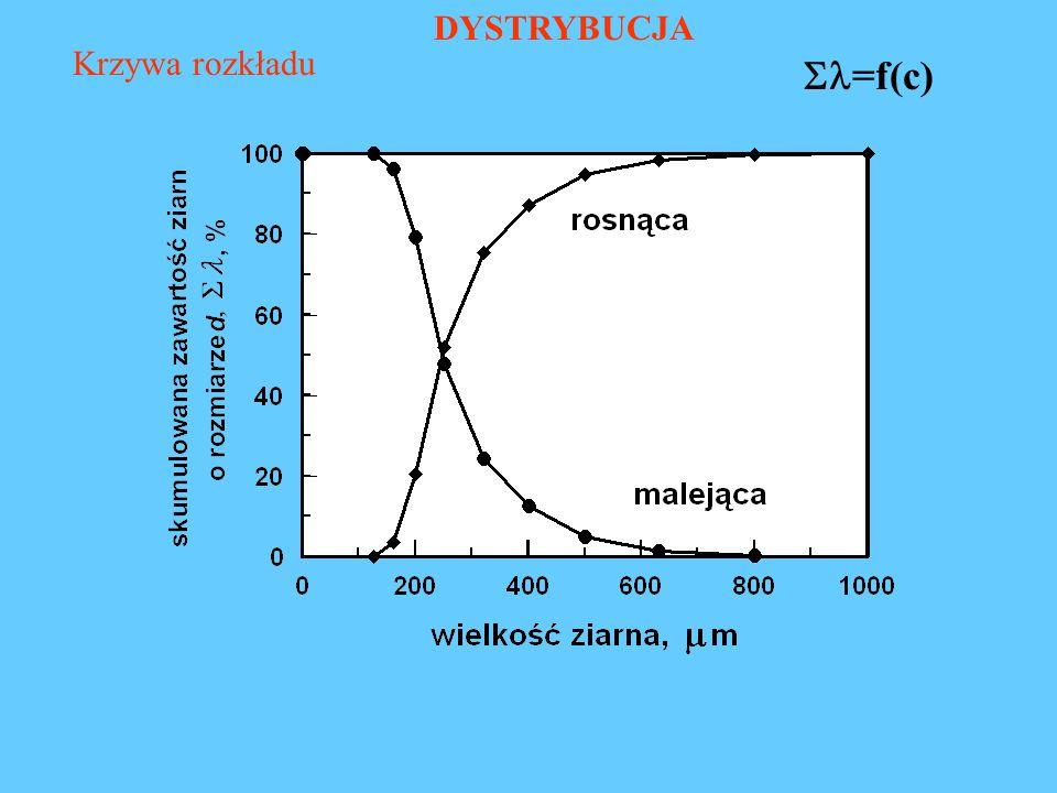 DYSTRYBUCJA Krzywa rozkładu =f(c)