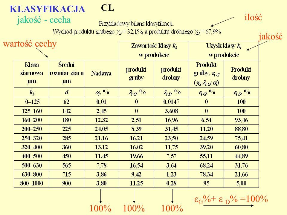 KLASYFIKACJA CL ilość jakość - cecha jakość wartość cechy G%+  D% =100% 100% 100% 100%