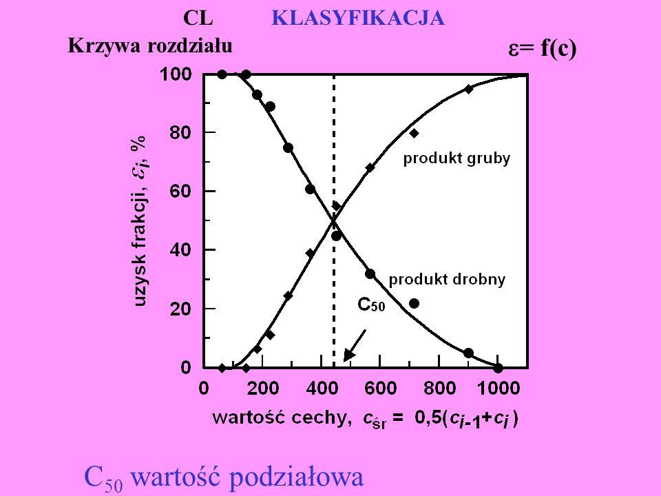 CL KLASYFIKACJA Krzywa rozdziału = f(c) C50 wartość podziałowa