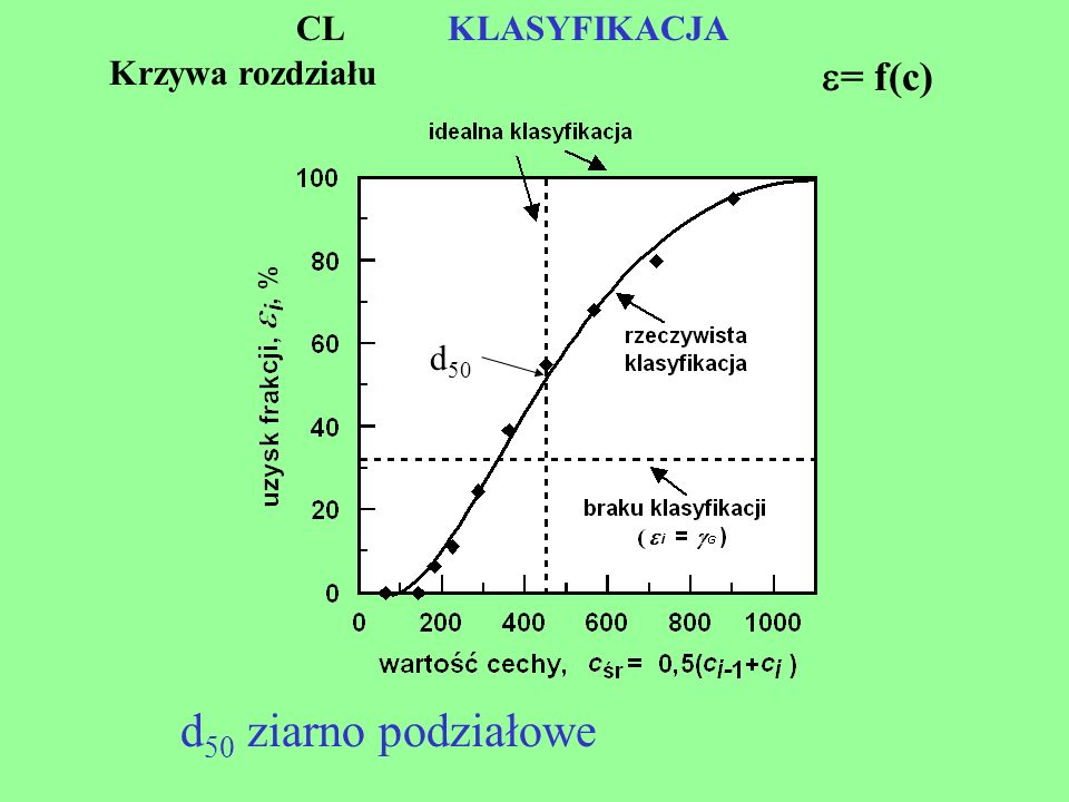 CL KLASYFIKACJA Krzywa rozdziału = f(c) d50 d50 ziarno podziałowe
