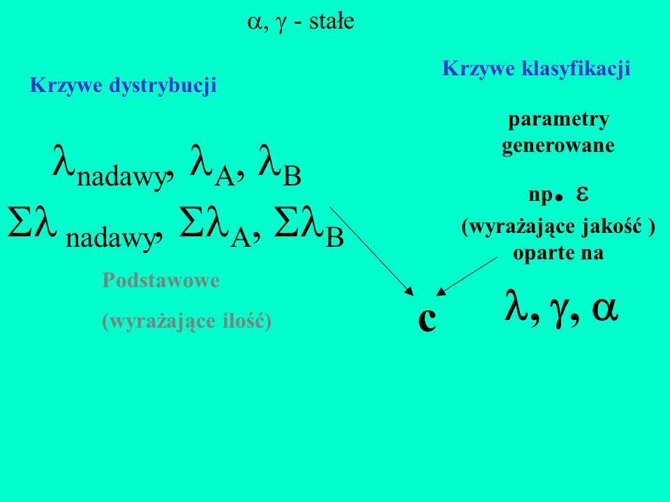 nadawy, A, B  nadawy, A, B , ,  c ,  - stałe