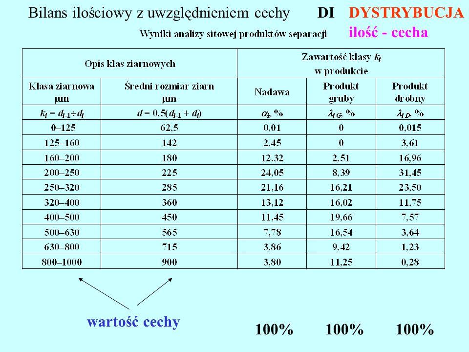Bilans ilościowy z uwzględnieniem cechy