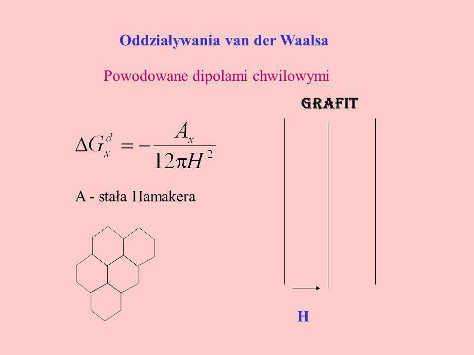 Oddziaływania van der Waalsa