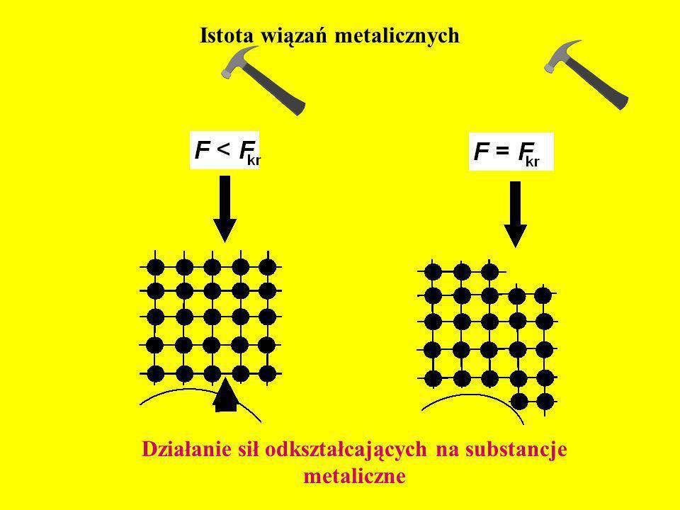 Działanie sił odkształcających na substancje metaliczne
