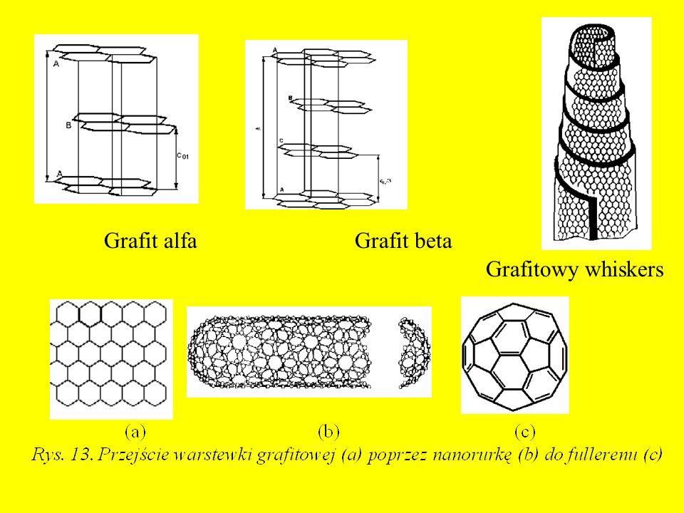Grafit alfa Grafit beta Grafitowy whiskers