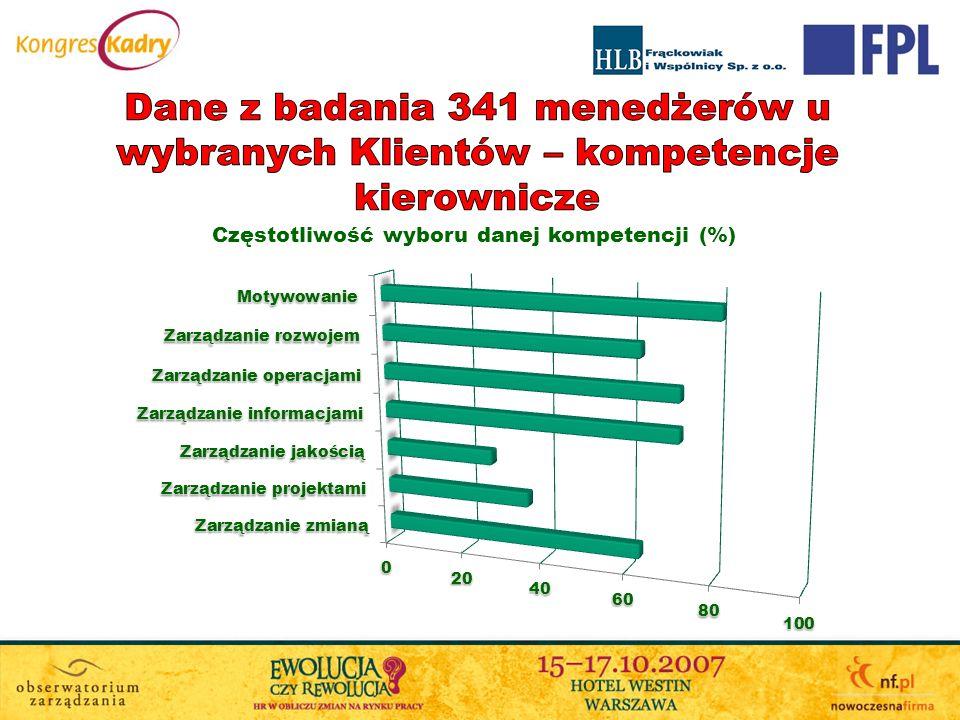 Dane z badania 341 menedżerów u wybranych Klientów – kompetencje kierownicze