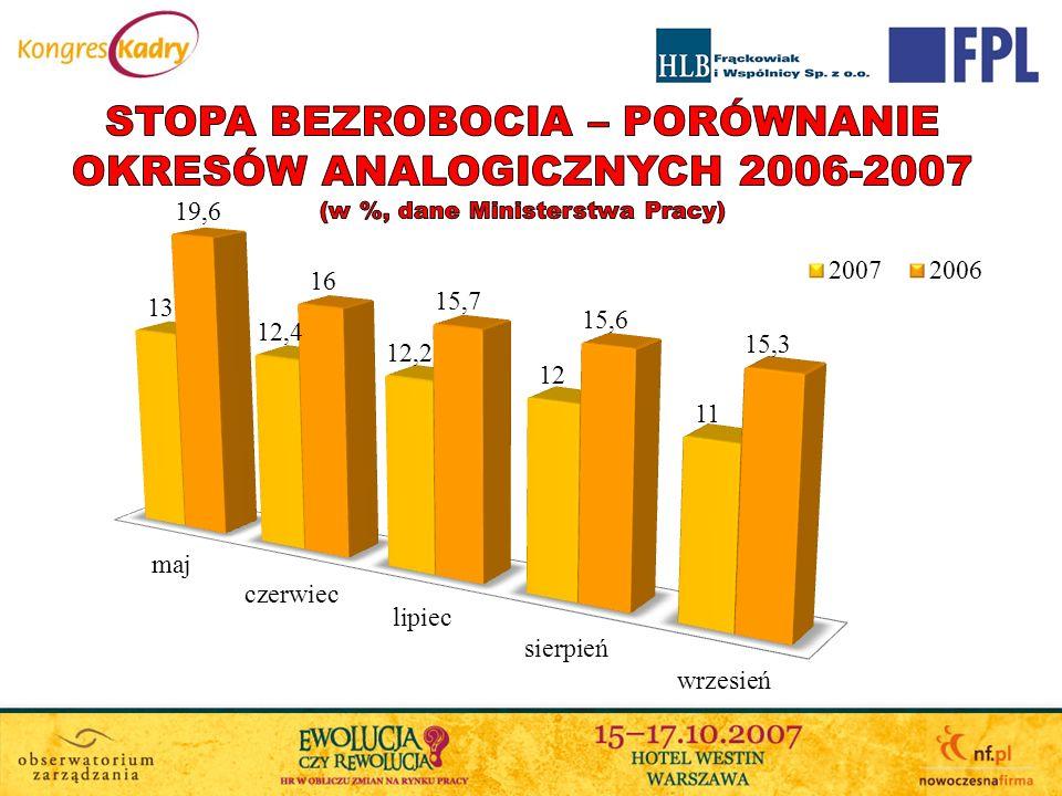 stopa bezrobocia – porównanie okresów analogicznych 2006-2007 (w %, dane Ministerstwa Pracy)