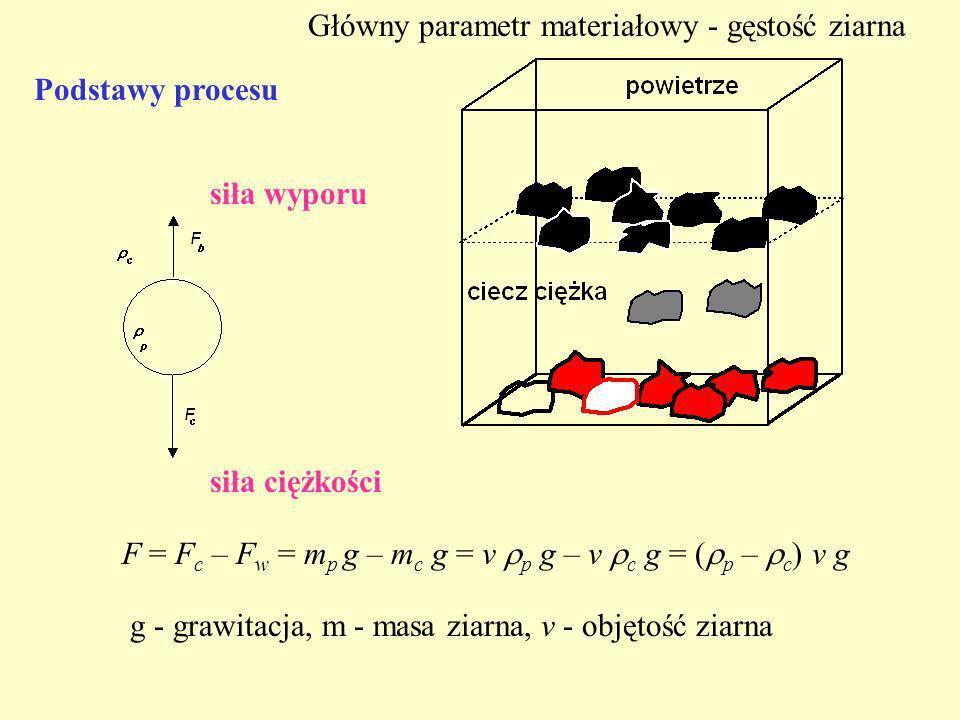 Główny parametr materiałowy - gęstość ziarna