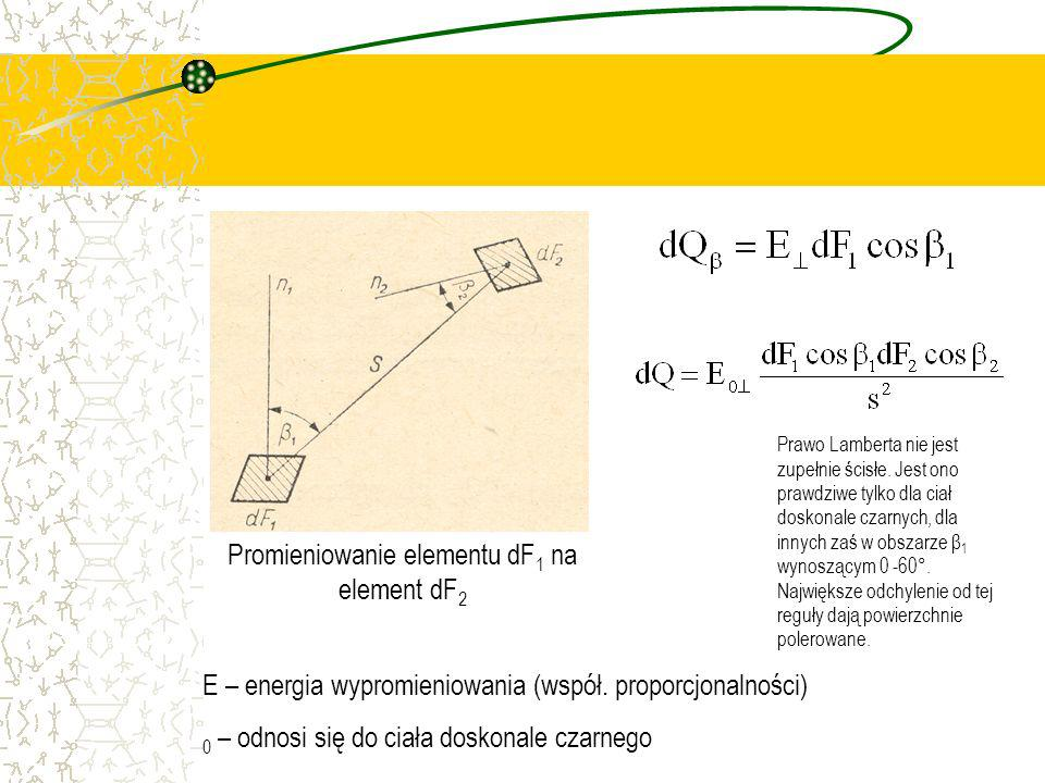 Promieniowanie elementu dF1 na element dF2