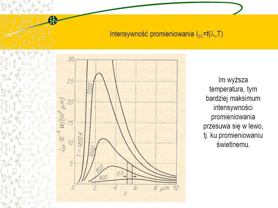 Intensywność promieniowania I0l=f(l,T)