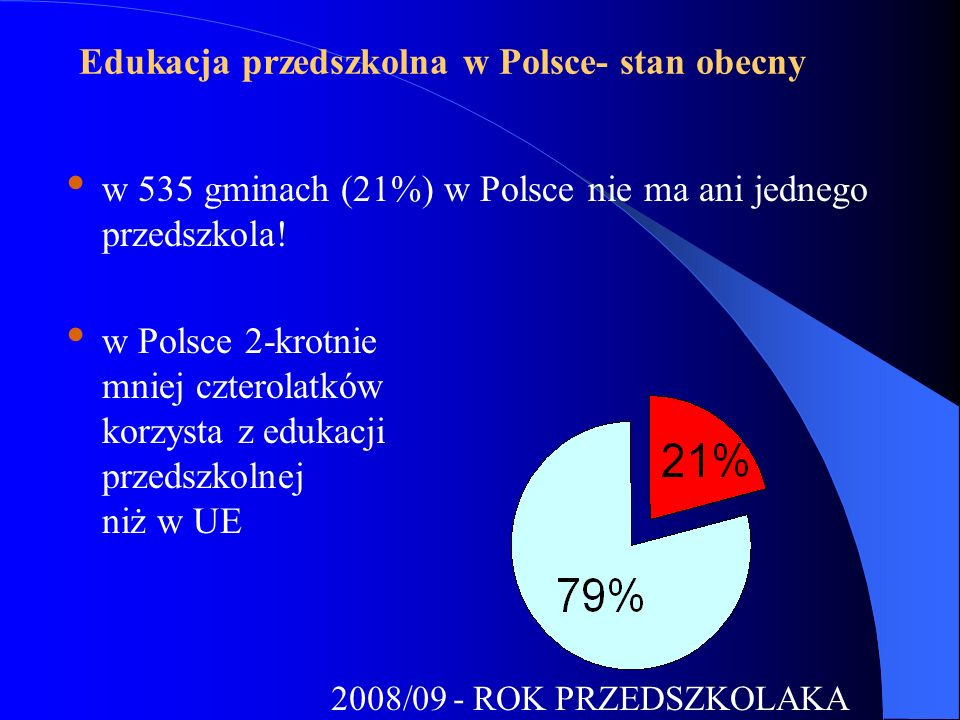 Edukacja przedszkolna w Polsce- stan obecny