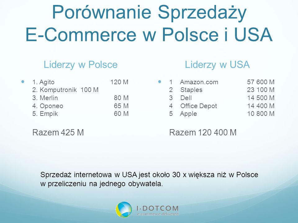 Porównanie Sprzedaży E-Commerce w Polsce i USA