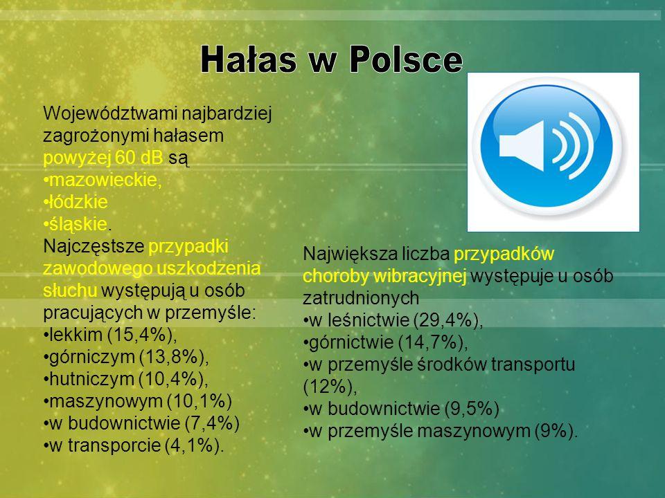 Hałas w Polsce Województwami najbardziej zagrożonymi hałasem powyżej 60 dB są. mazowieckie, łódzkie.