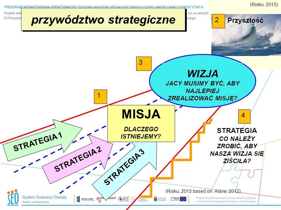 przywództwo strategiczne