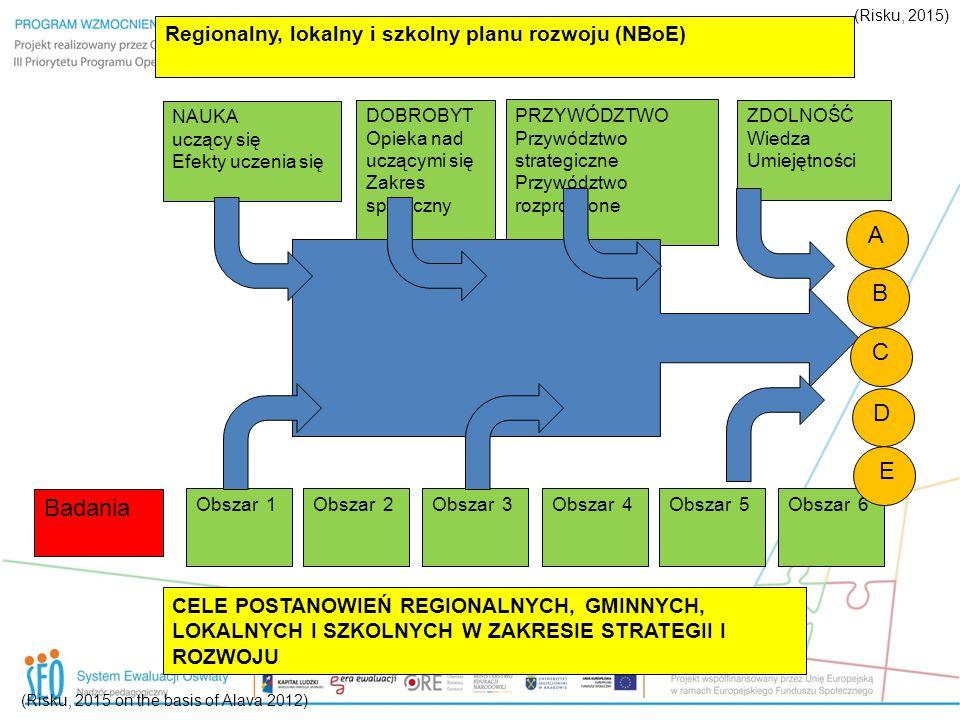 A B C D E Badania Regionalny, lokalny i szkolny planu rozwoju (NBoE)