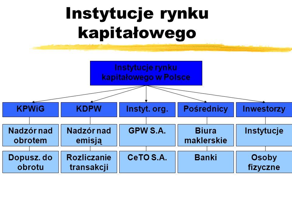 Instytucje rynku kapitałowego