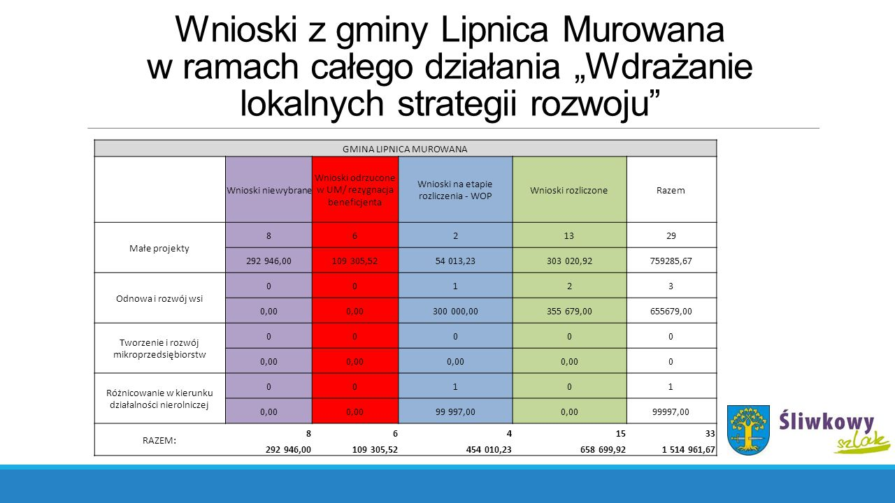 """Wnioski z gminy Lipnica Murowana w ramach całego działania """"Wdrażanie lokalnych strategii rozwoju"""