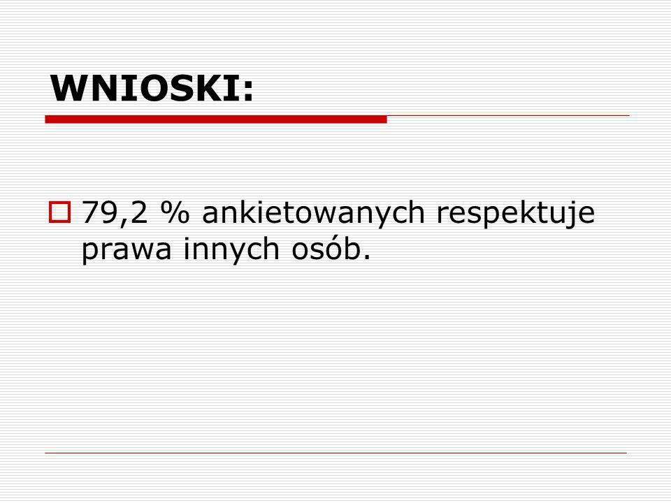 WNIOSKI: 79,2 % ankietowanych respektuje prawa innych osób.