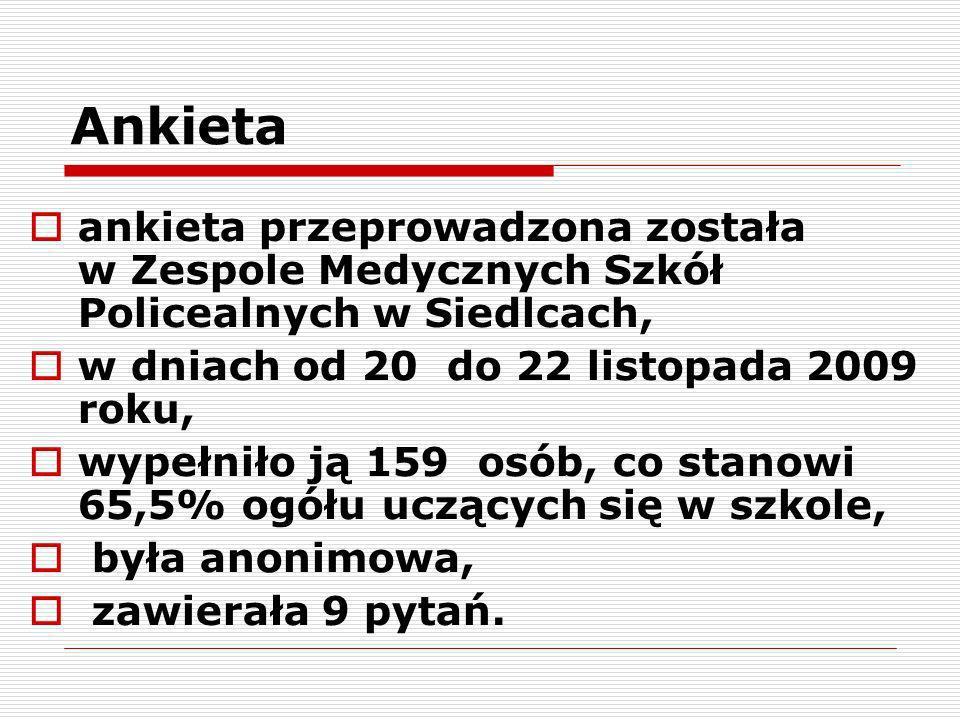 Ankieta ankieta przeprowadzona została w Zespole Medycznych Szkół Policealnych w Siedlcach,