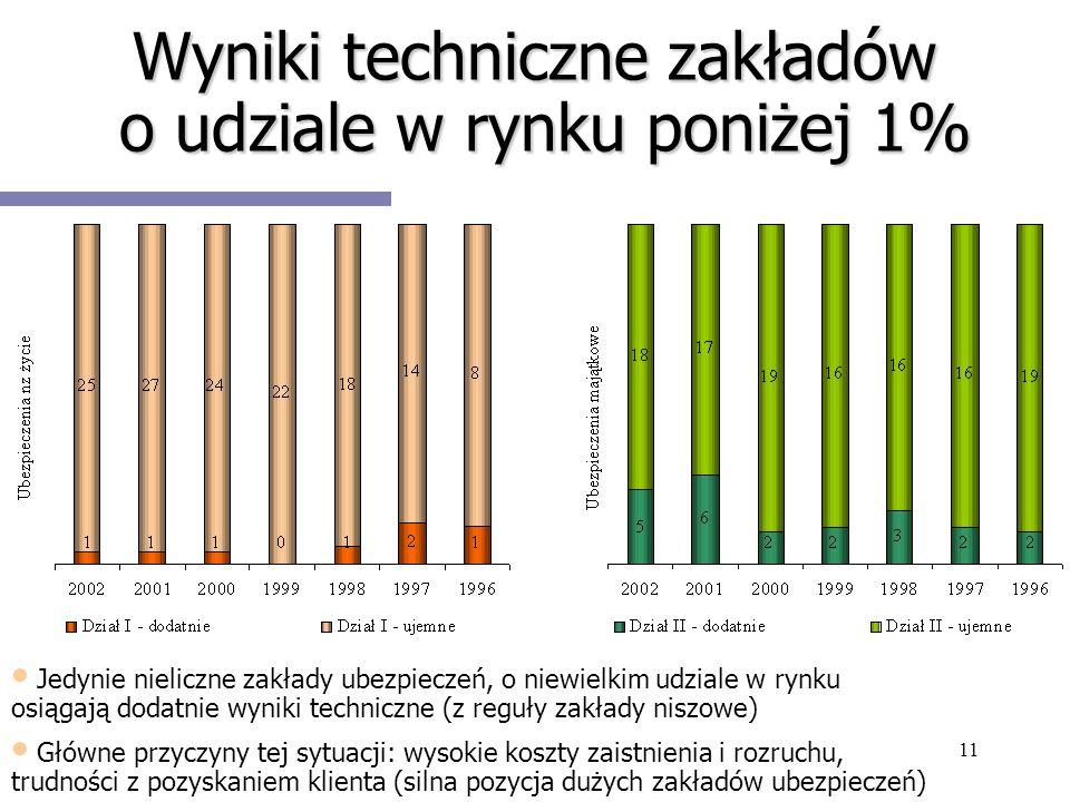 Wyniki techniczne zakładów o udziale w rynku poniżej 1%