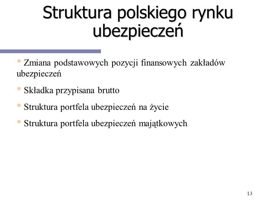 Struktura polskiego rynku ubezpieczeń
