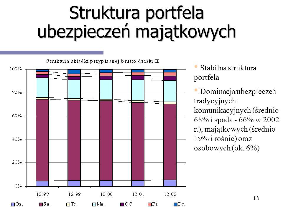 Struktura portfela ubezpieczeń majątkowych