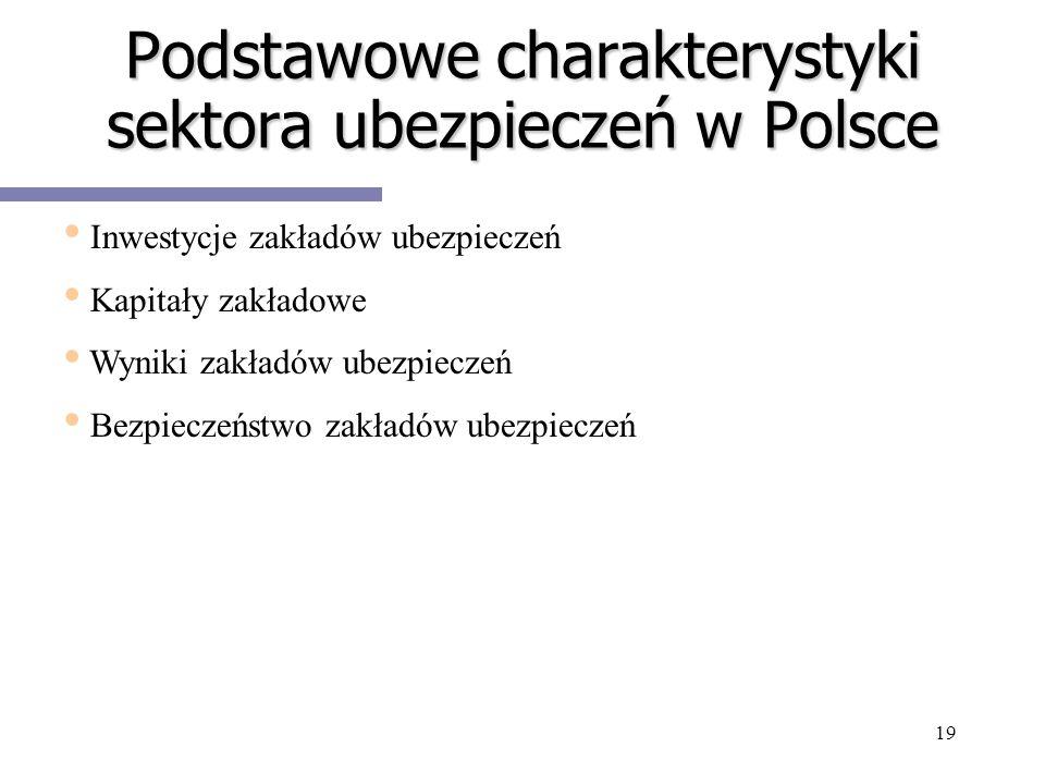 Podstawowe charakterystyki sektora ubezpieczeń w Polsce