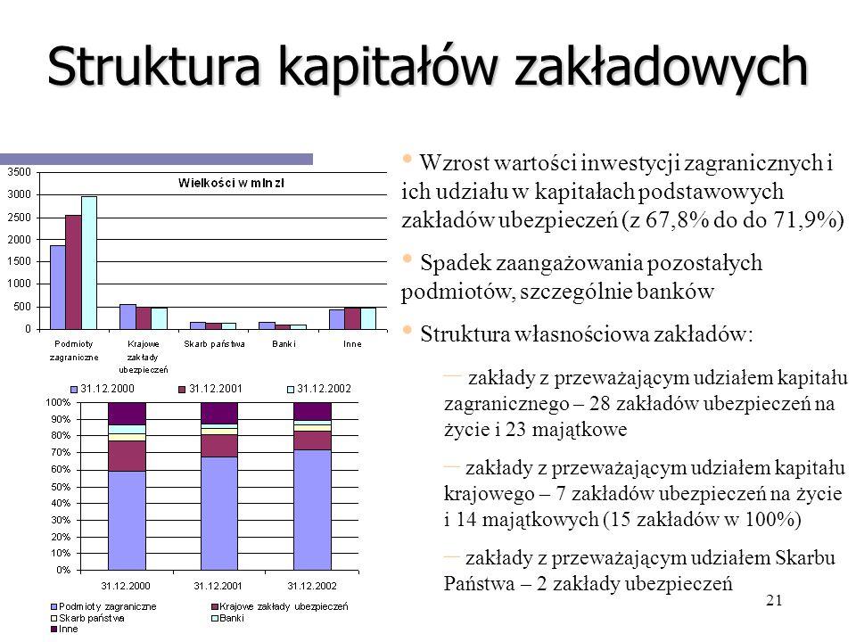 Struktura kapitałów zakładowych