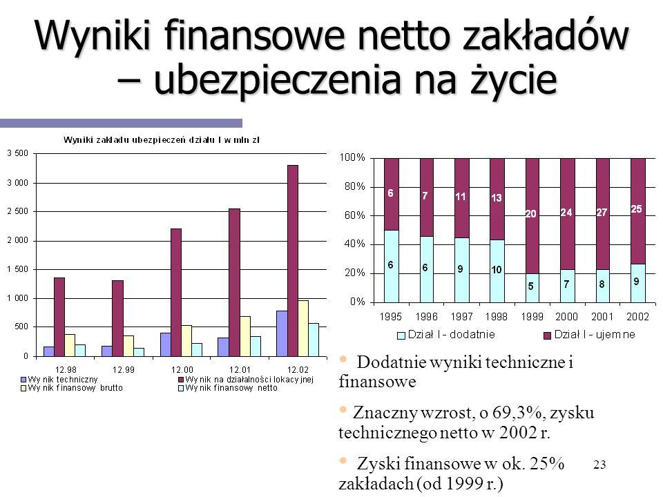 Wyniki finansowe netto zakładów – ubezpieczenia na życie