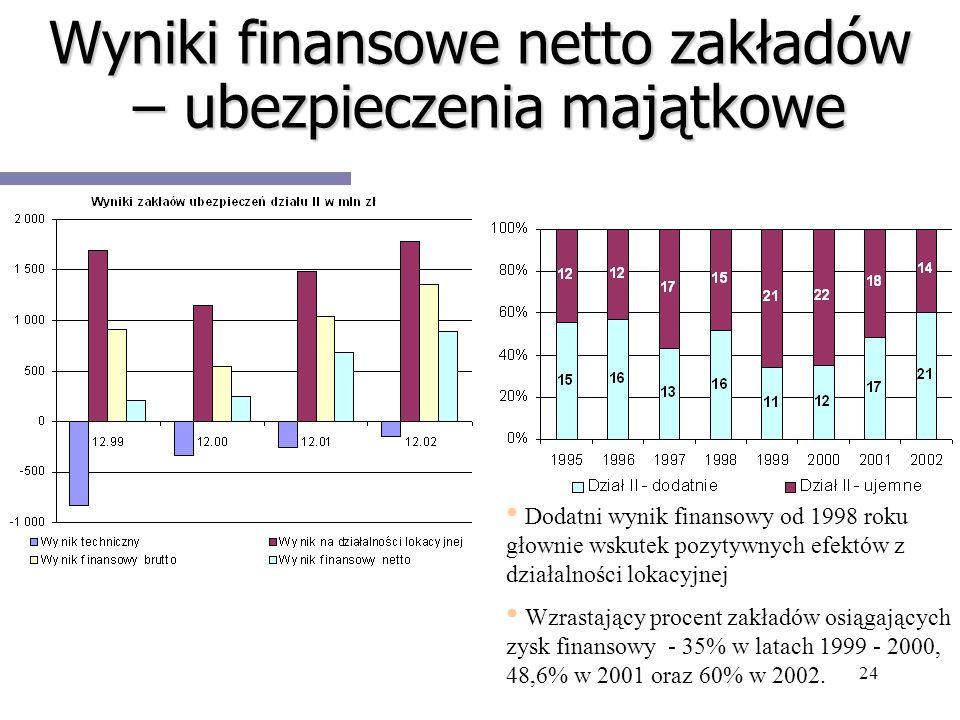 Wyniki finansowe netto zakładów – ubezpieczenia majątkowe
