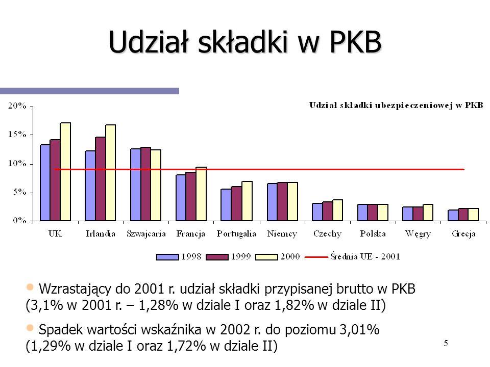 Udział składki w PKB Wzrastający do 2001 r. udział składki przypisanej brutto w PKB (3,1% w 2001 r. – 1,28% w dziale I oraz 1,82% w dziale II)
