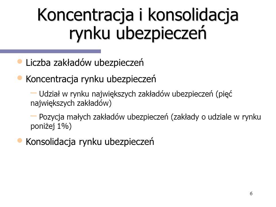 Koncentracja i konsolidacja rynku ubezpieczeń
