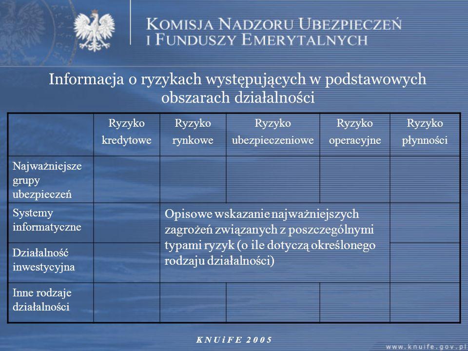 Informacja o ryzykach występujących w podstawowych obszarach działalności