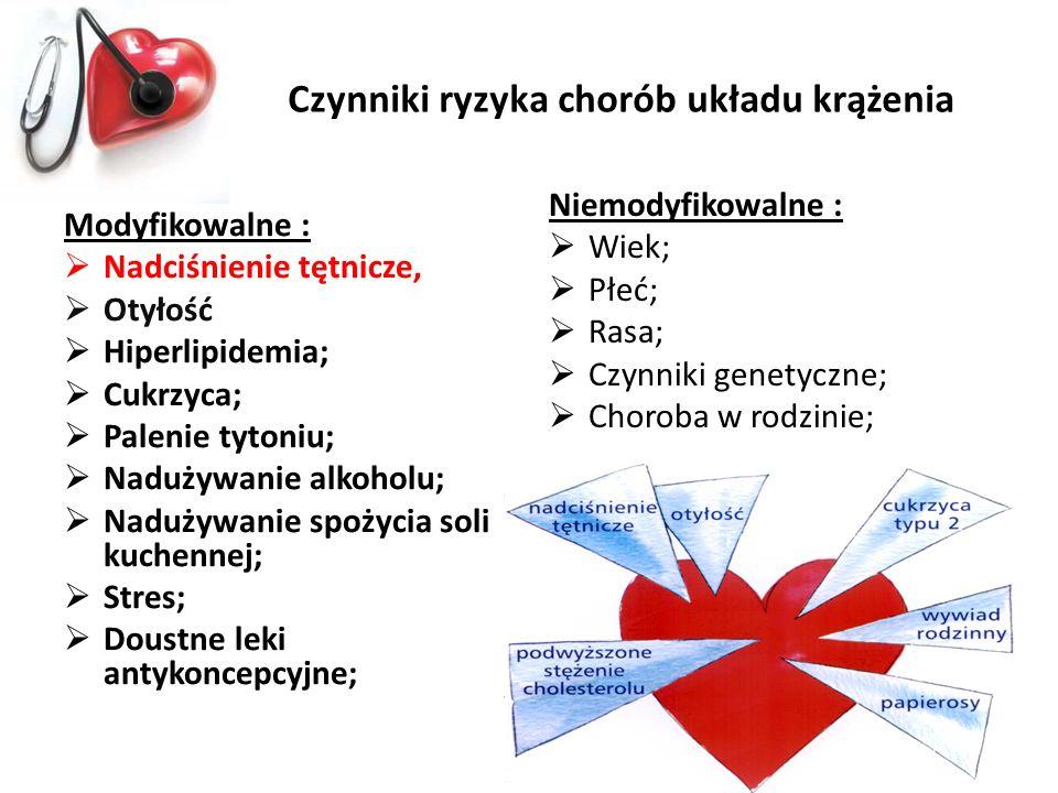 Czynniki ryzyka chorób układu krążenia
