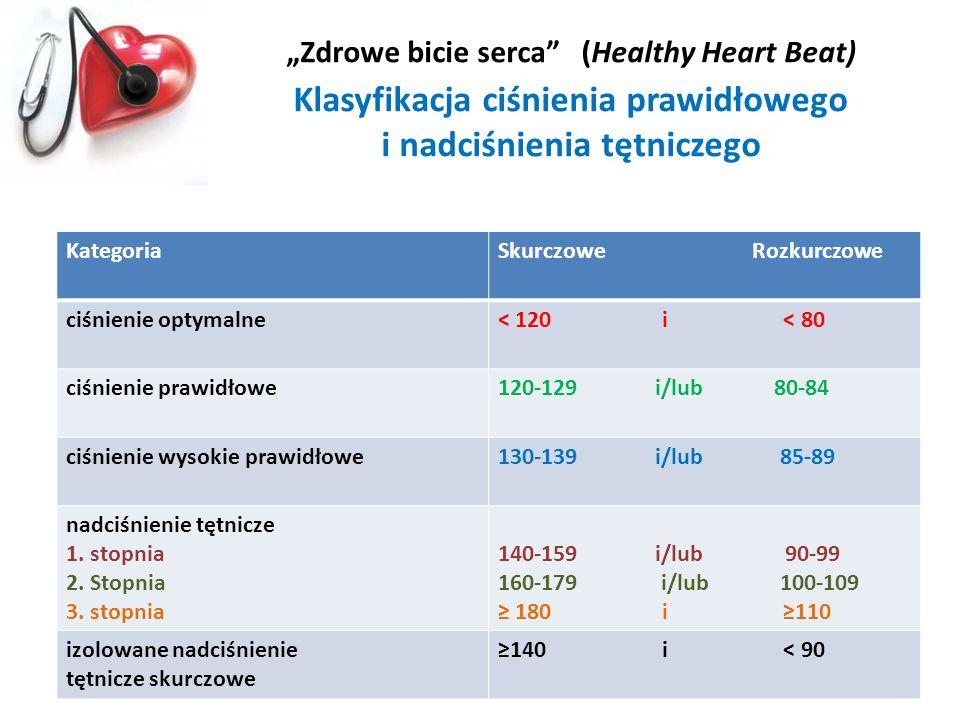 """""""Zdrowe bicie serca (Healthy Heart Beat) Klasyfikacja ciśnienia prawidłowego i nadciśnienia tętniczego"""
