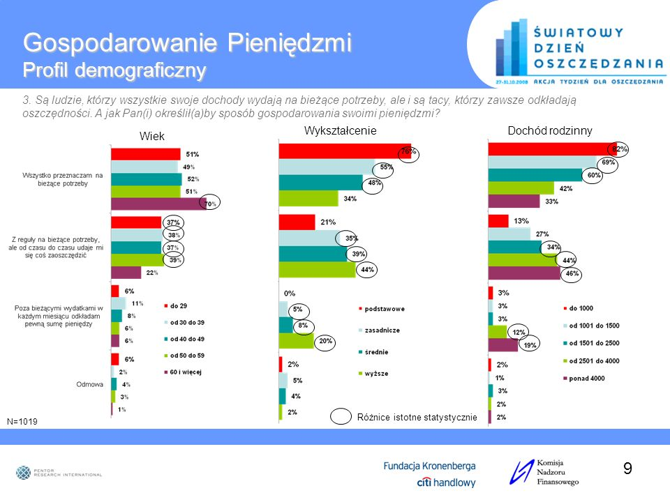 Gospodarowanie Pieniędzmi Profil demograficzny